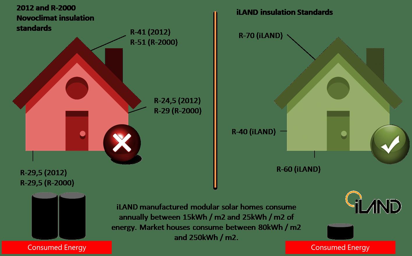 Comparaison côte à côte de l'isolation d'une maison iLAND et d'une construction régulière, avec iLAND surpassant dans tous les aspects