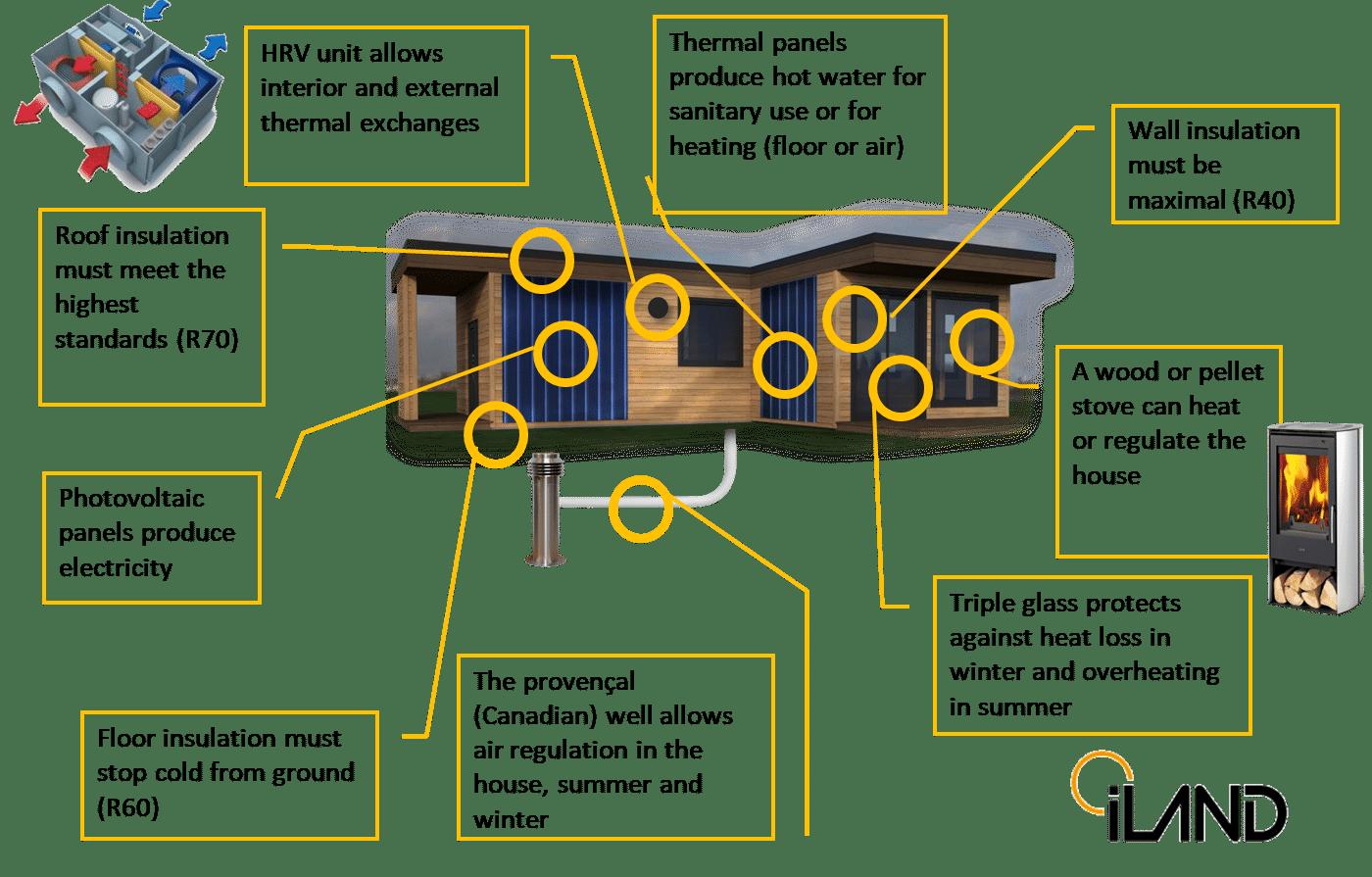 Accueil montrant les nombreux composants pouvant contenir une maison solaire, tels qu'une meilleure isolation, des fenêtres à triple vitrage et des panneaux solaires